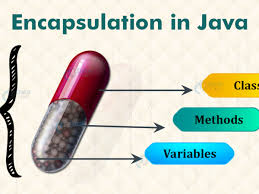 Encapsulation-in-Java