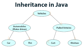 Java - Inheritance