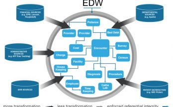 enterprise-data-warehouse