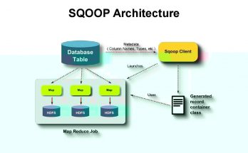 big-data-sqoop